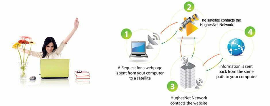 how-satellite-internet-works